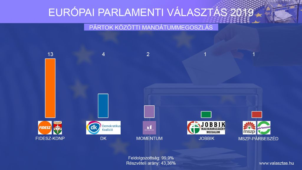 Itt vannak a választási eredmények